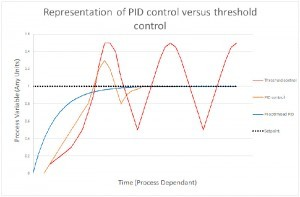 PID vs Threshold